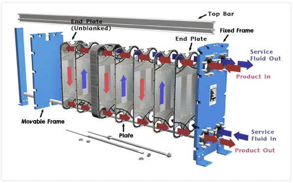 Recuperating Waste Heat With Exchangers