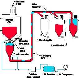 dense phase conveying system pdf
