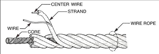 Wire Rope: A Rock Climber\'s Best Friend